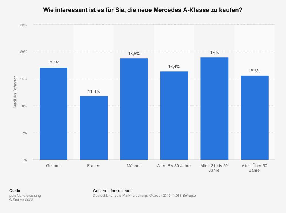 Statistik: Wie interessant ist es für Sie, die neue Mercedes A-Klasse zu kaufen? | Statista