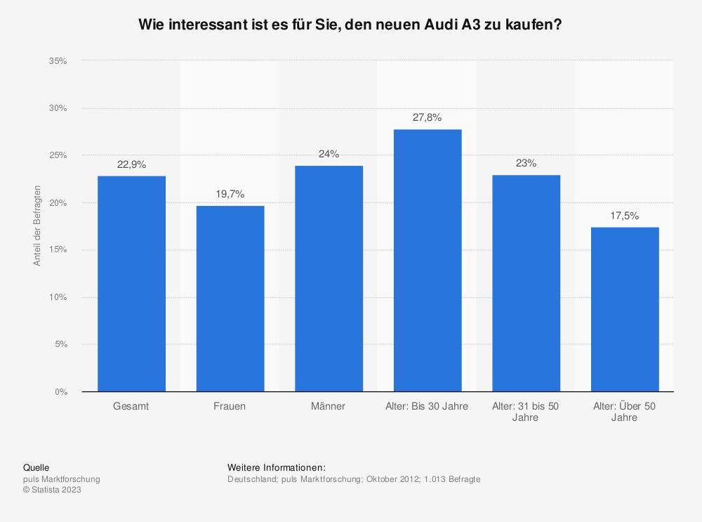 Statistik: Wie interessant ist es für Sie, den neuen Audi A3 zu kaufen? | Statista