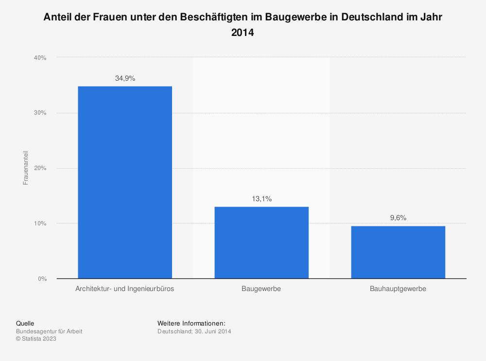 Statistik: Anteil der Frauen unter den Beschäftigten im Baugewerbe in Deutschland im Jahr 2014 | Statista