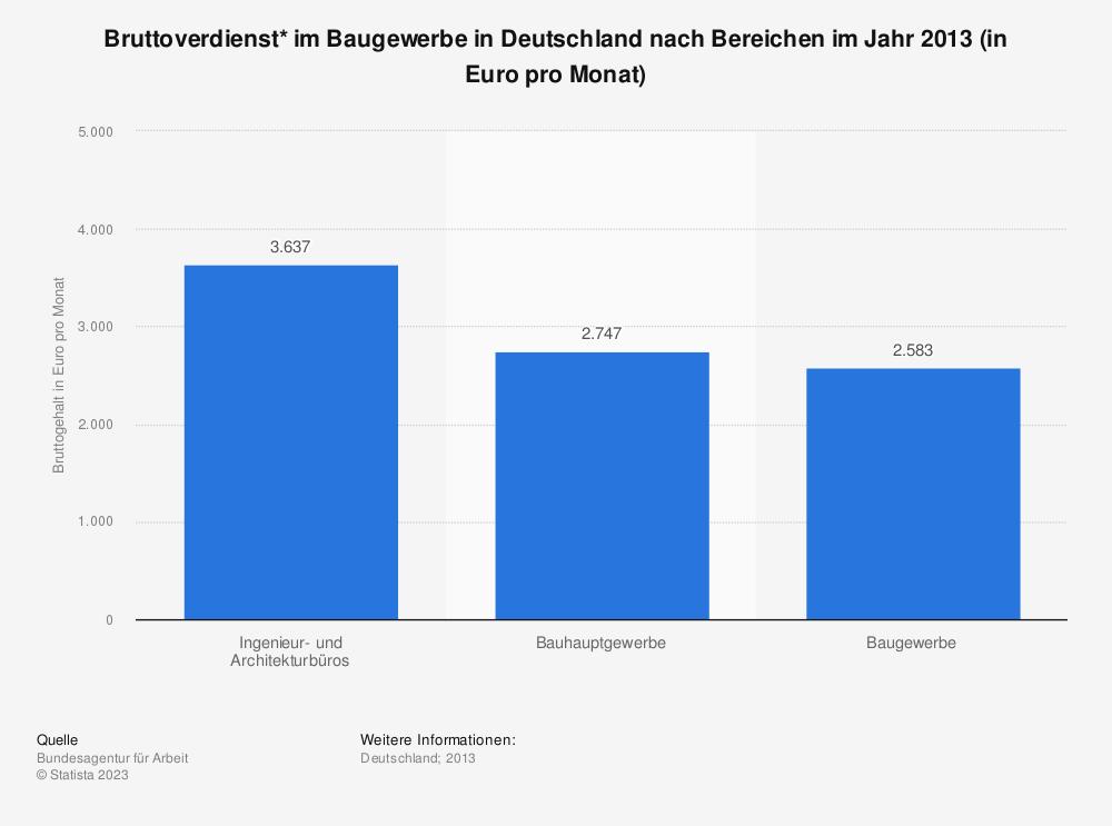 Statistik: Bruttoverdienst* im Baugewerbe in Deutschland nach Bereichen im Jahr 2013 (in Euro pro Monat) | Statista