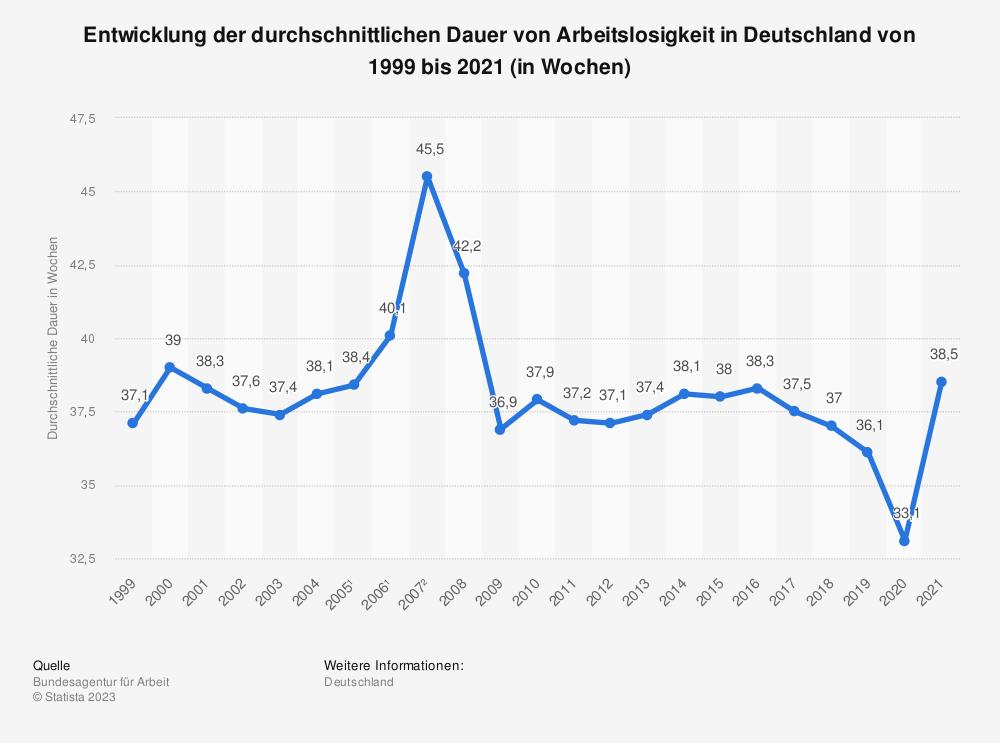 Statistik: Entwicklung der durchschnittlichen Dauer von Arbeitslosigkeit in Deutschland von 1998 bis 2017 (in Wochen) | Statista