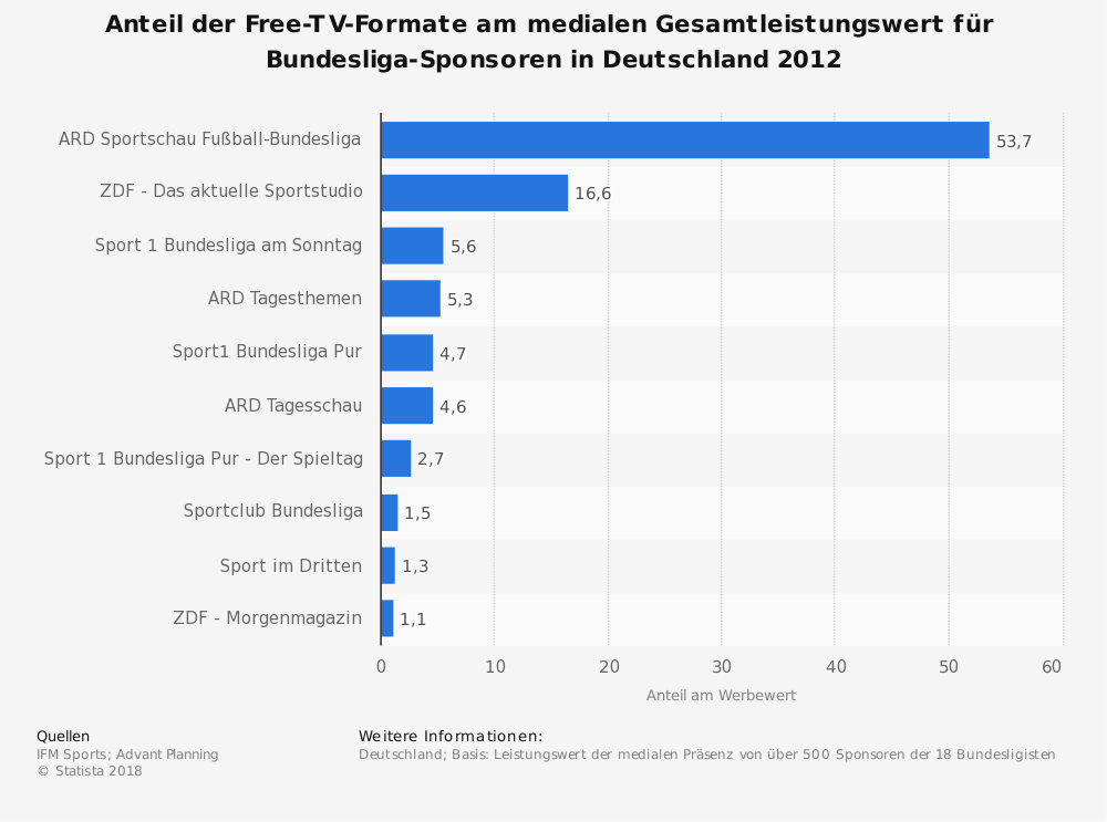 Statistik: Anteil der Free-TV-Formate am medialen Gesamtleistungswert für Bundesliga-Sponsoren in Deutschland 2012 | Statista