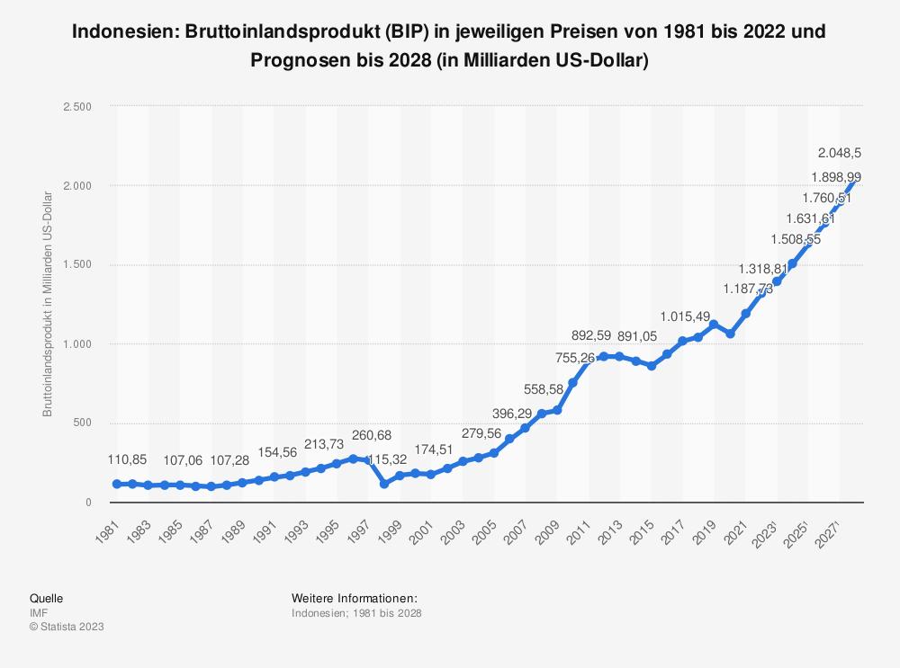 Statistik: Indonesien: Bruttoinlandsprodukt (BIP) in jeweiligen Preisen von 1980 bis 2019 und Prognosen bis 2025 (in Milliarden US-Dollar) | Statista
