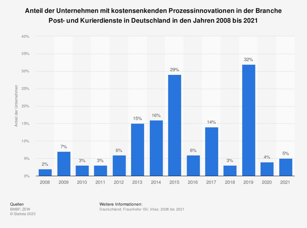 Statistik: Anteil der Unternehmen mit kostensenkenden Prozessinnovationen in der Branche Post- und Kurierdienste in Deutschland in den Jahren 2008 bis 2018 | Statista