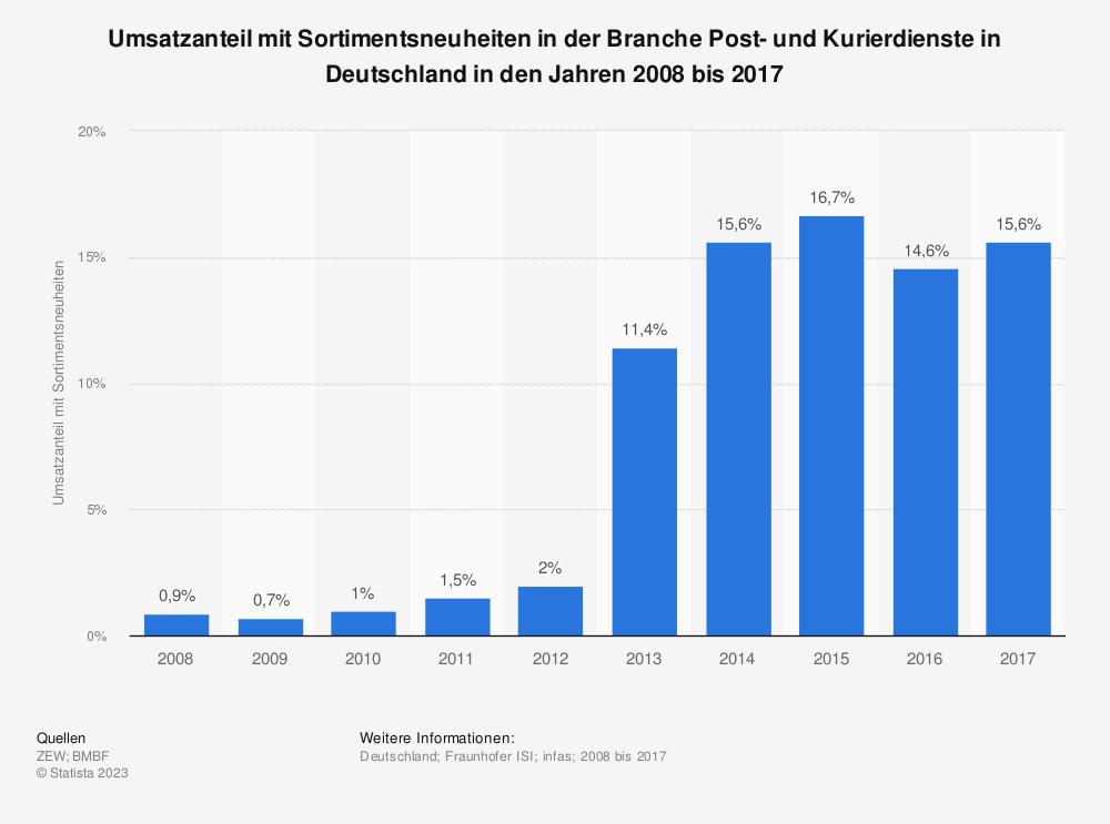 Statistik: Umsatzanteil mit Sortimentsneuheiten in der Branche Post- und Kurierdienste in Deutschland in den Jahren 2008 bis 2017 | Statista