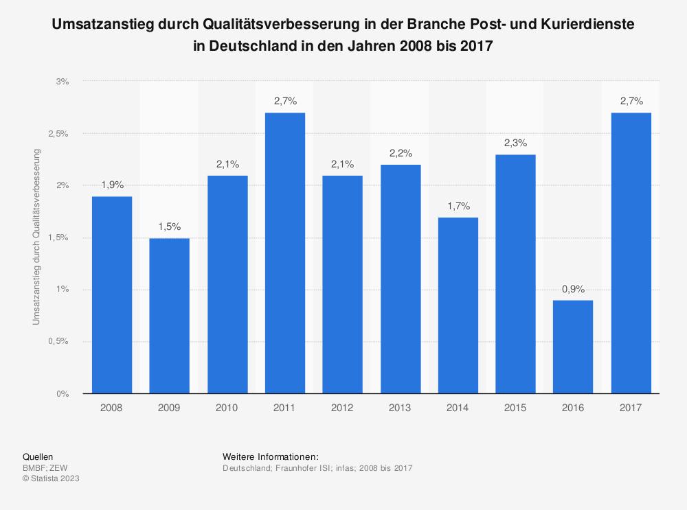 Statistik: Umsatzanstieg durch Qualitätsverbesserung in der Branche Post- und Kurierdienste in Deutschland in den Jahren 2008 bis 2017 | Statista