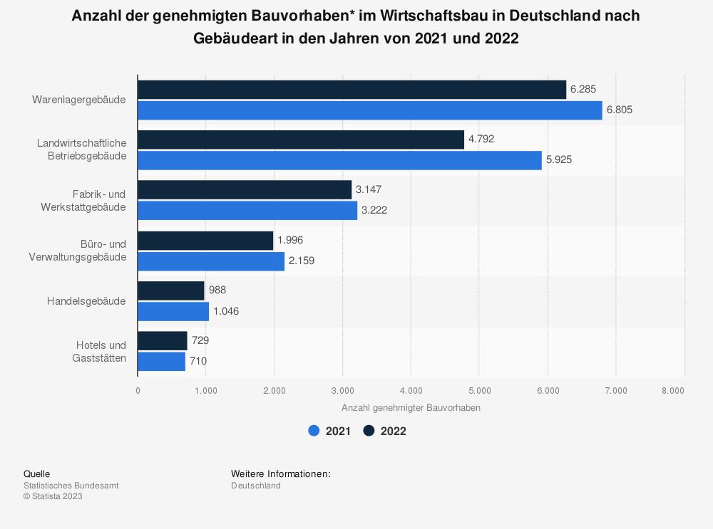 Statistik: Anzahl der genehmigten Bauvorhaben* im Wirtschaftsbau in Deutschland nach Gebäudeart in den Jahren von 2018 und 2019 | Statista