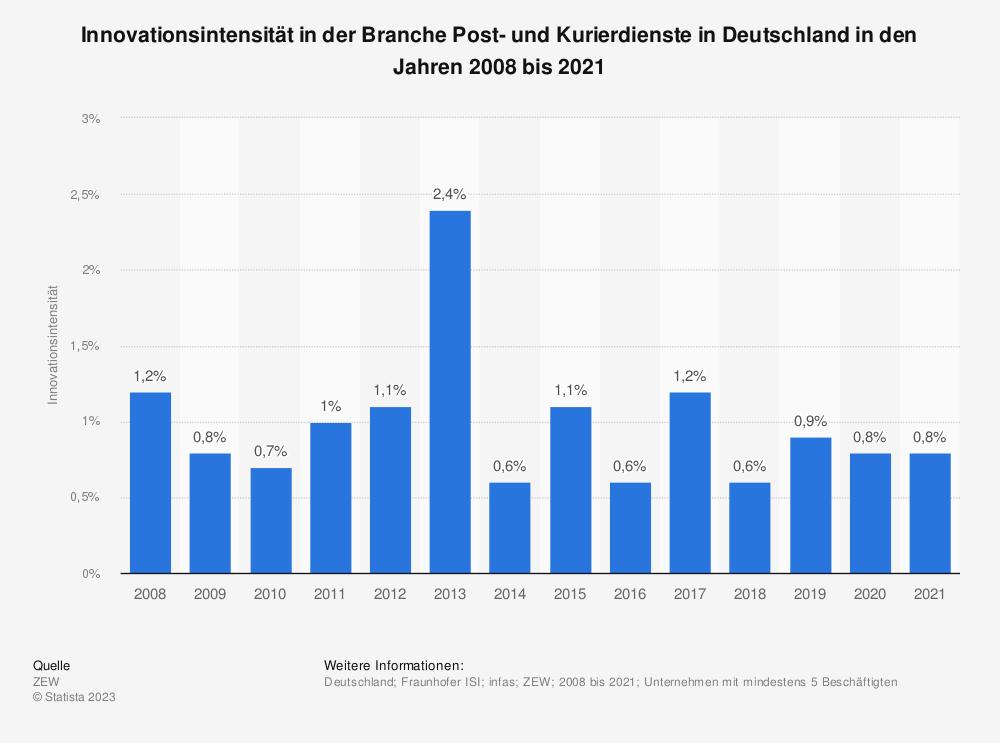 Statistik: Innovationsintensität in der Branche Post- und Kurierdienste in Deutschland in den Jahren 2008 bis 2018 | Statista