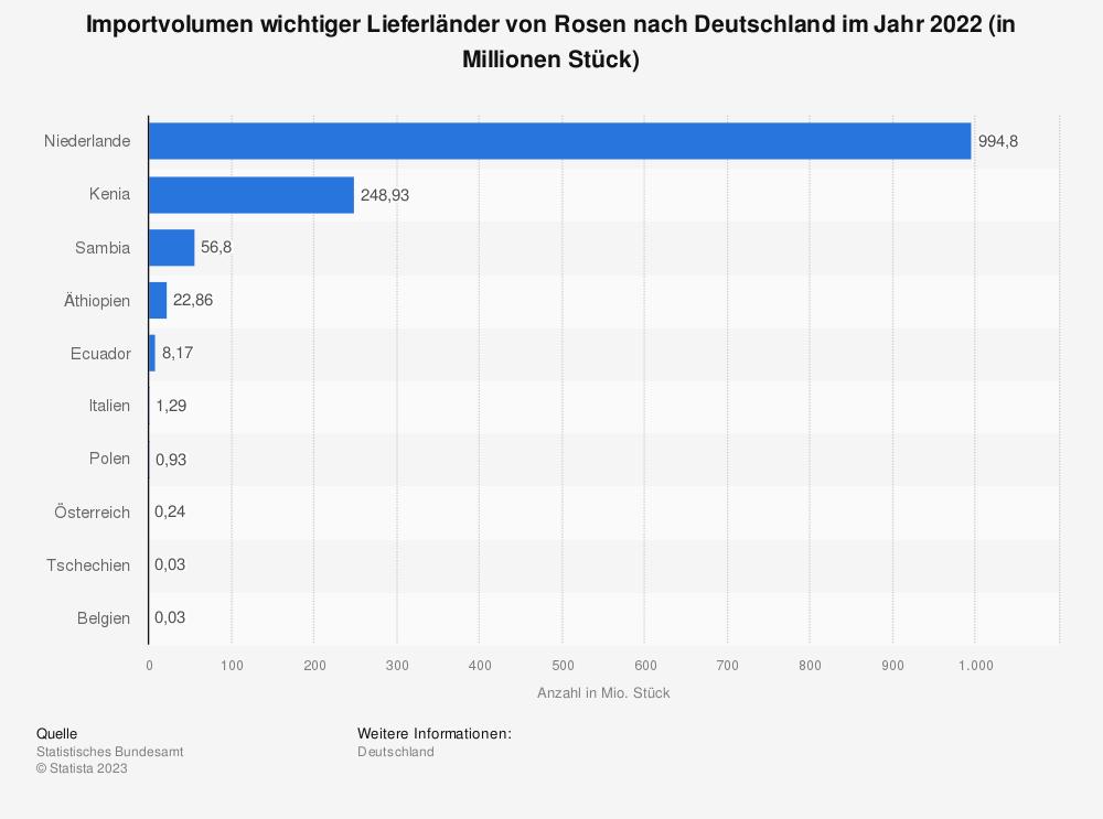 Statistik: Importvolumen wichtiger Lieferländer von Rosen nach Deutschland im Jahr 2020 (in Millionen Stück) | Statista