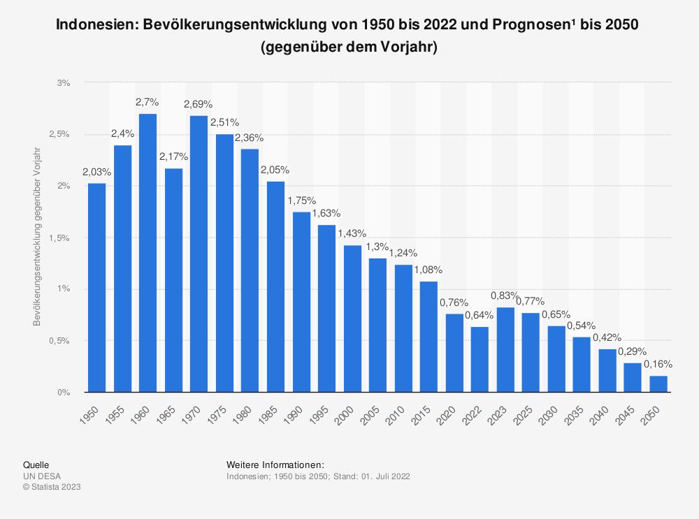 Statistik: Indonesien: Bevölkerungsentwicklung von 2008 bis 2018 (gegenüber dem Vorjahr) | Statista