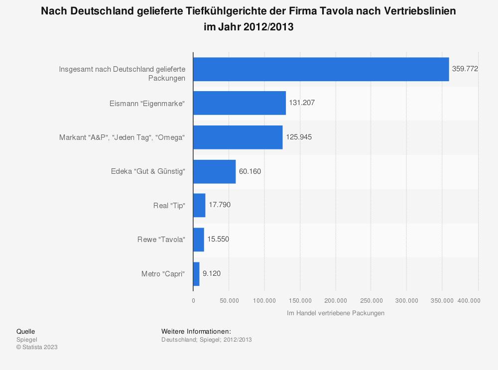Statistik: Nach Deutschland gelieferte Tiefkühlgerichte der Firma Tavola nach Vertriebslinien im Jahr 2012/2013 | Statista