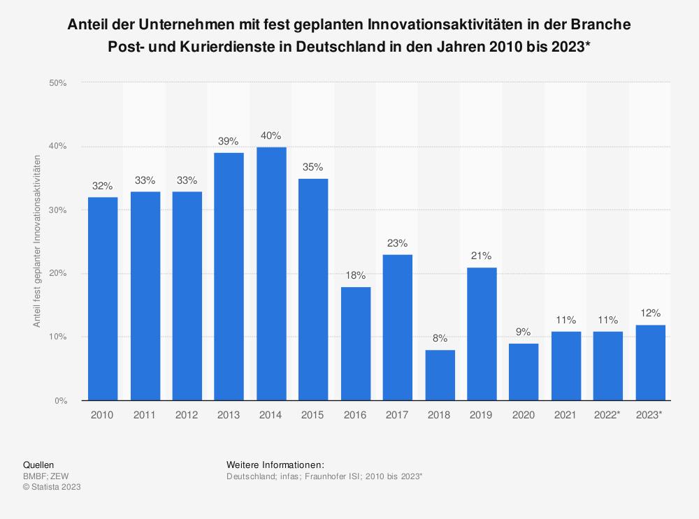 Statistik: Anteil der Unternehmen mit fest geplanten Innovationsaktivitäten in der Branche Post- und Kurierdienste in Deutschland in den Jahren 2010 bis 2019 | Statista