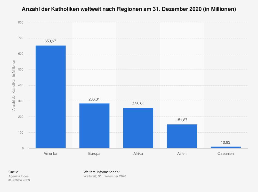 Statistik: Anzahl der Katholiken weltweit nach Regionen am 31. Dezember 2017 (in Millionen) | Statista