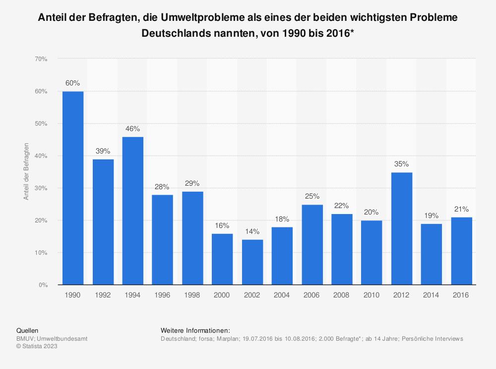 Statistik: Anteil der Befragten, die Umweltprobleme als eines der beiden wichtigsten Probleme Deutschlands nannten, von 1990 bis 2016* | Statista