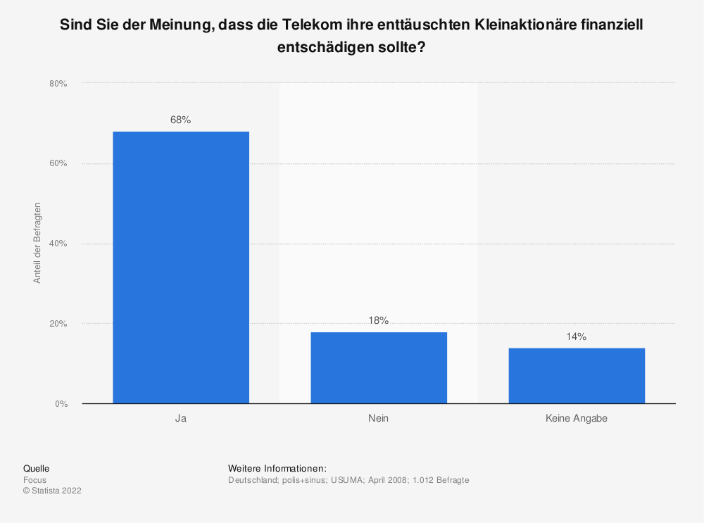 Statistik: Sind Sie der Meinung, dass die Telekom ihre enttäuschten Kleinaktionäre finanziell entschädigen sollte?   Statista