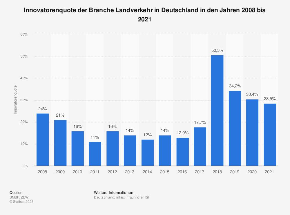Statistik: Innovatorenquote der Branche Landverkehr in Deutschland in den Jahren 2008 bis 2018 | Statista