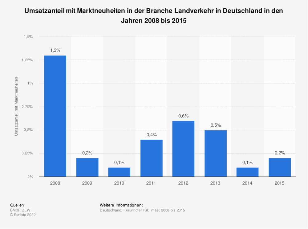 Statistik: Umsatzanteil mit Marktneuheiten in der Branche Landverkehr in Deutschland in den Jahren 2008 bis 2015 | Statista