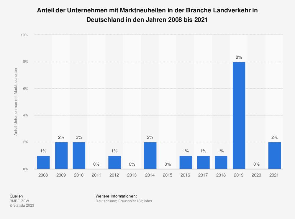 Statistik: Anteil der Unternehmen mit Marktneuheiten in der Branche Landverkehr in Deutschland in den Jahren 2008 bis 2018 | Statista