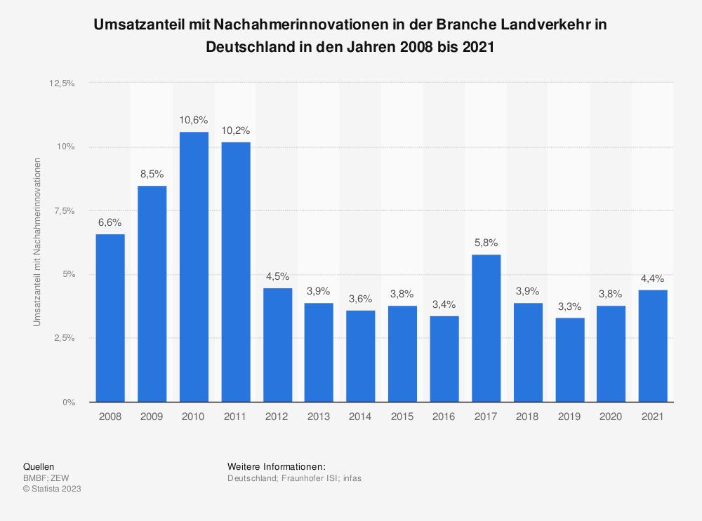 Statistik: Umsatzanteil mit Nachahmerinnovationen in der Branche Landverkehr in Deutschland in den Jahren 2008 bis 2017 | Statista