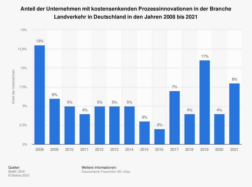 Statistik: Anteil der Unternehmen mit kostensenkenden Prozessinnovationen in der Branche Landverkehr in Deutschland in den Jahren 2008 bis 2019 | Statista