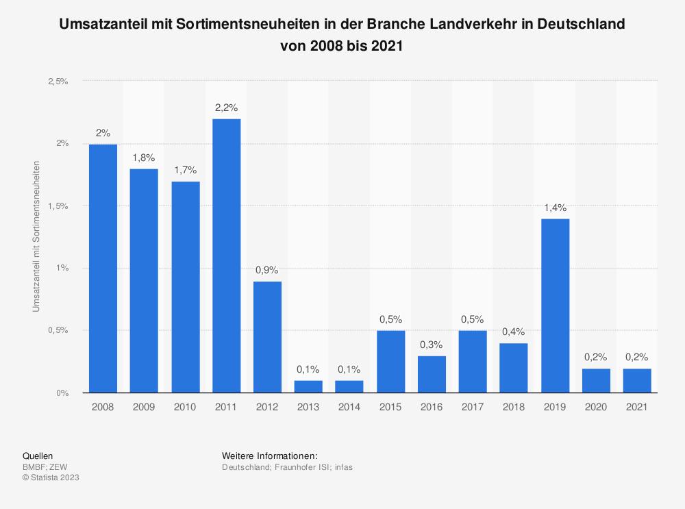 Statistik: Umsatzanteil mit Sortimentsneuheiten in der Branche Landverkehr in Deutschland in den Jahren 2008 bis 2017 | Statista