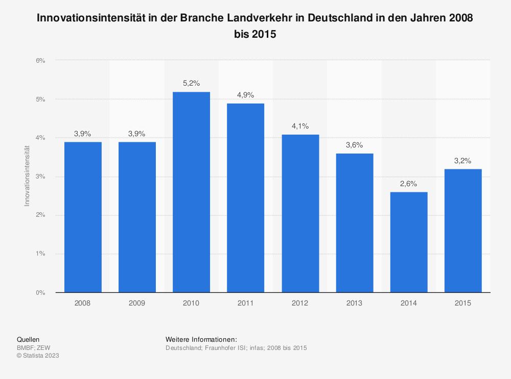 Statistik: Innovationsintensität in der Branche Landverkehr in Deutschland in den Jahren 2008 bis 2015 | Statista