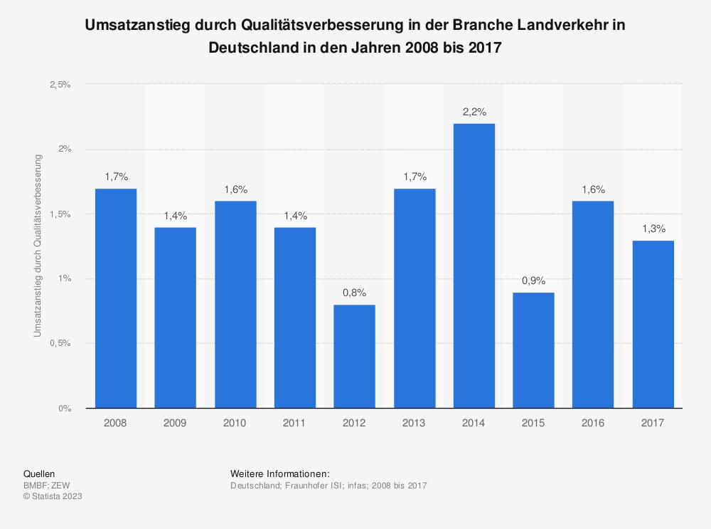 Statistik: Umsatzanstieg durch Qualitätsverbesserung in der Branche Landverkehr in Deutschland in den Jahren 2008 bis 2017 | Statista