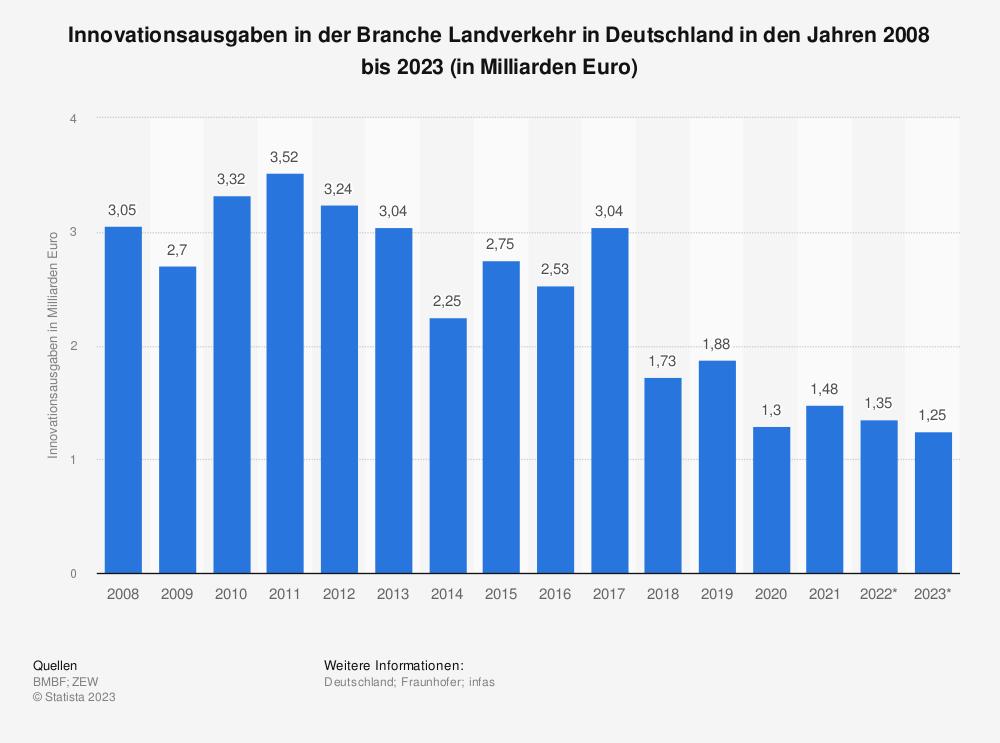 Statistik: Innovationsausgaben in der Branche Landverkehr in Deutschland in den Jahren 2008 bis 2019 (in Milliarden Euro) | Statista