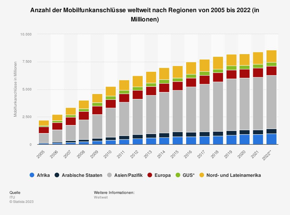 Statistik: Anzahl der Mobilfunkanschlüsse weltweit nach Regionen von 2005 bis 2019 (in Millionen) | Statista