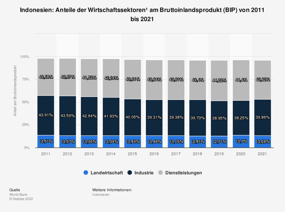 Statistik: Indonesien: Anteile der Wirtschaftssektoren* am Bruttoinlandsprodukt (BIP) von 2009 bis 2019 | Statista