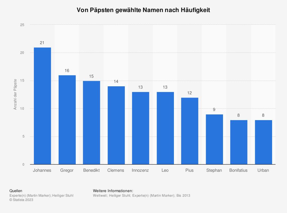 Statistik: Von Päpsten gewählte Namen nach Häufigkeit | Statista