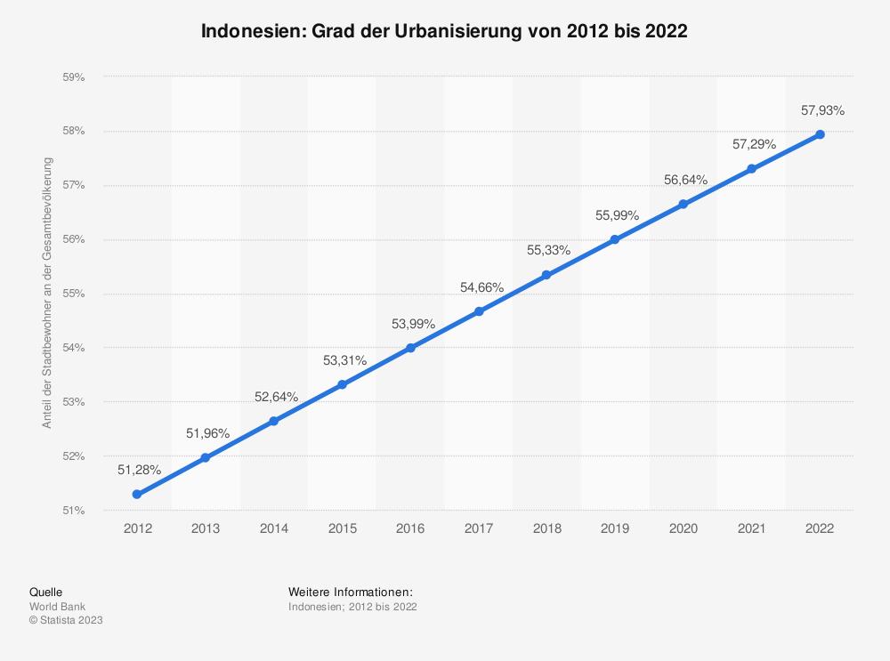 Statistik: Indonesien: Grad der Urbanisierung von 2008 bis 2018 | Statista