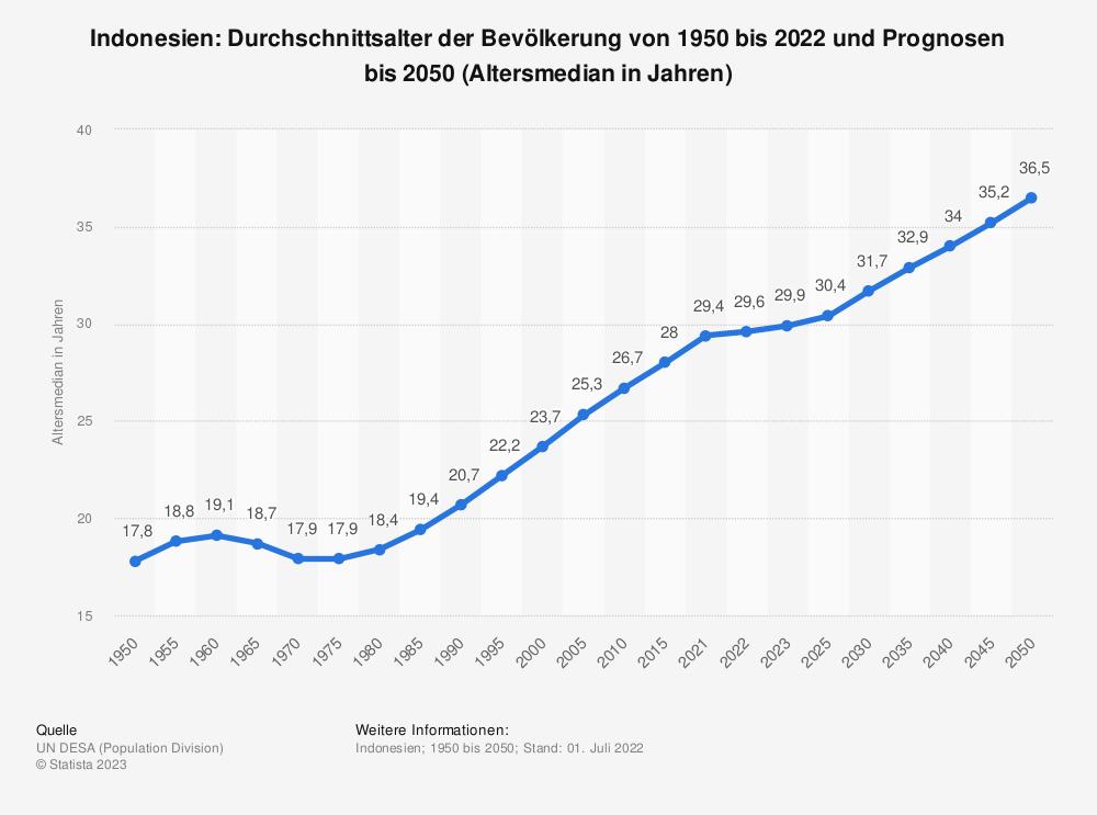 Statistik: Indonesien: Durchschnittsalter der Bevölkerung von 1950 bis 2020 und Prognosen bis 2050 (Altersmedian in Jahren) | Statista