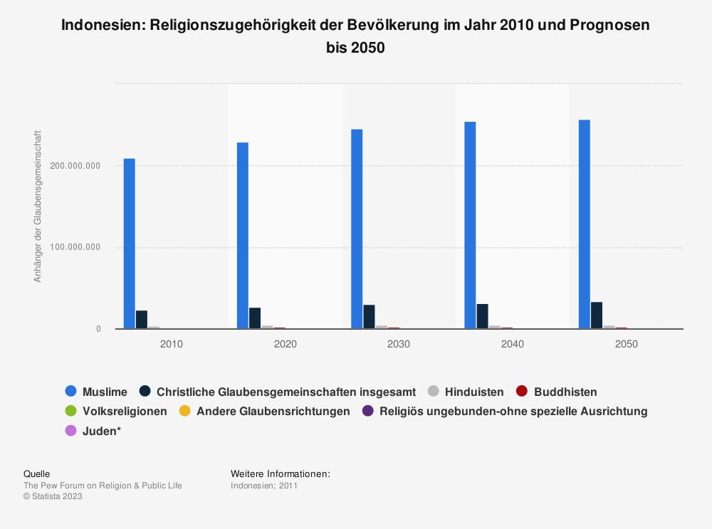 Statistik: Indonesien: Religionszugehörigkeit der Bevölkerung im Jahr 2010 und Prognosen bis 2050 | Statista
