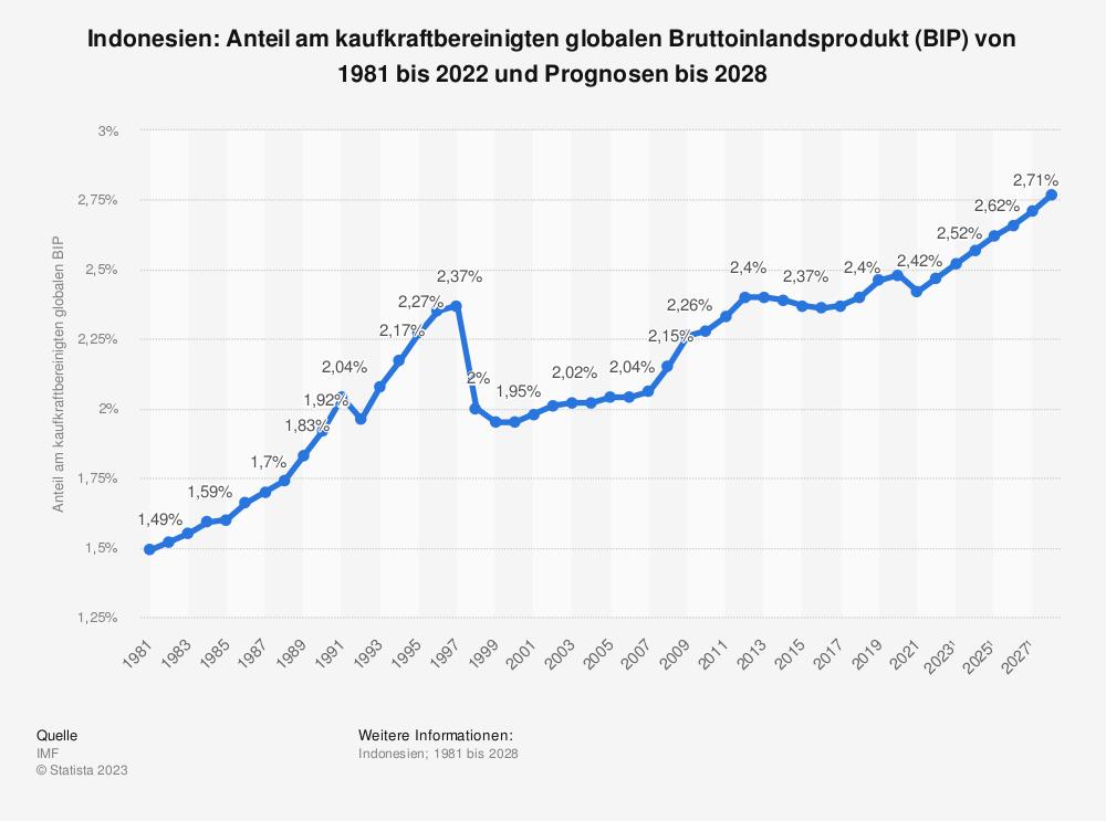 Statistik: Indonesien: Anteil am kaufkraftbereinigten globalen Bruttoinlandsprodukt (BIP) von 1980 bis 2019 und Prognosen bis 2025 | Statista