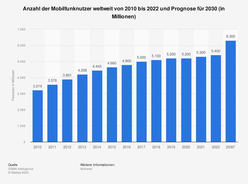 Statistik: Prognose zur Anzahl der Mobilfunknutzer weltweit von 2010 bis 2025 (in Millionen) | Statista