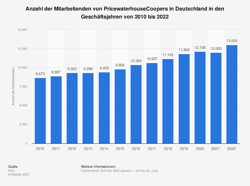 Statistik: Anzahl der Mitarbeiter von PricewaterhouseCoopers in Deutschland in den Geschäftsjahren von 2009 bis 2019 | Statista