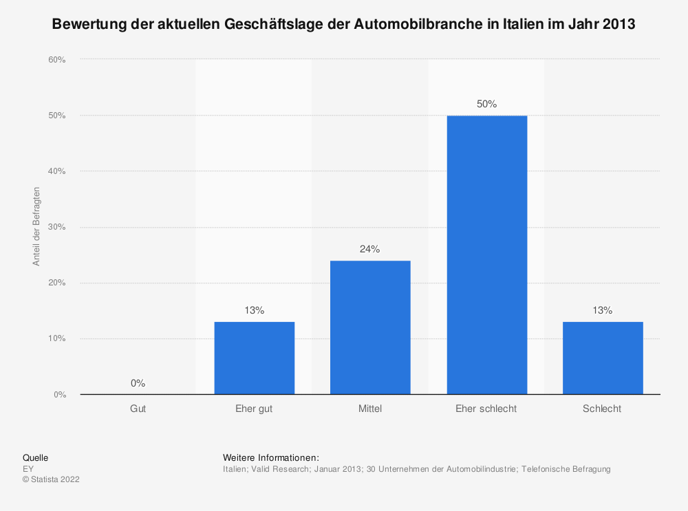 Statistik: Bewertung der aktuellen Geschäftslage der Automobilbranche in Italien im Jahr 2013 | Statista