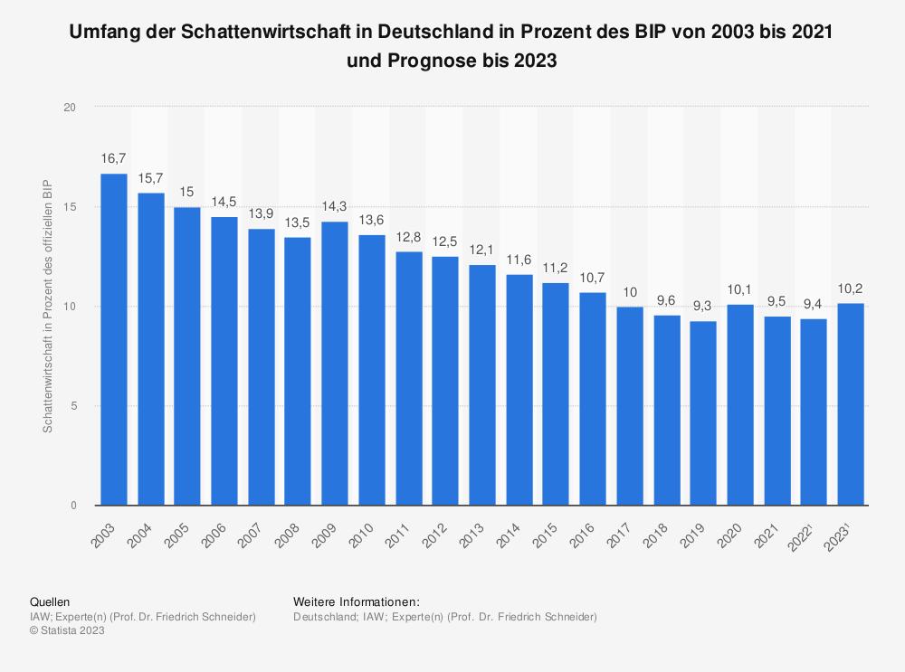 Statistik: Umfang der Schattenwirtschaft in Deutschland in Prozent des BIP von 1996 bis 2016 und Prognose bis 2019 | Statista