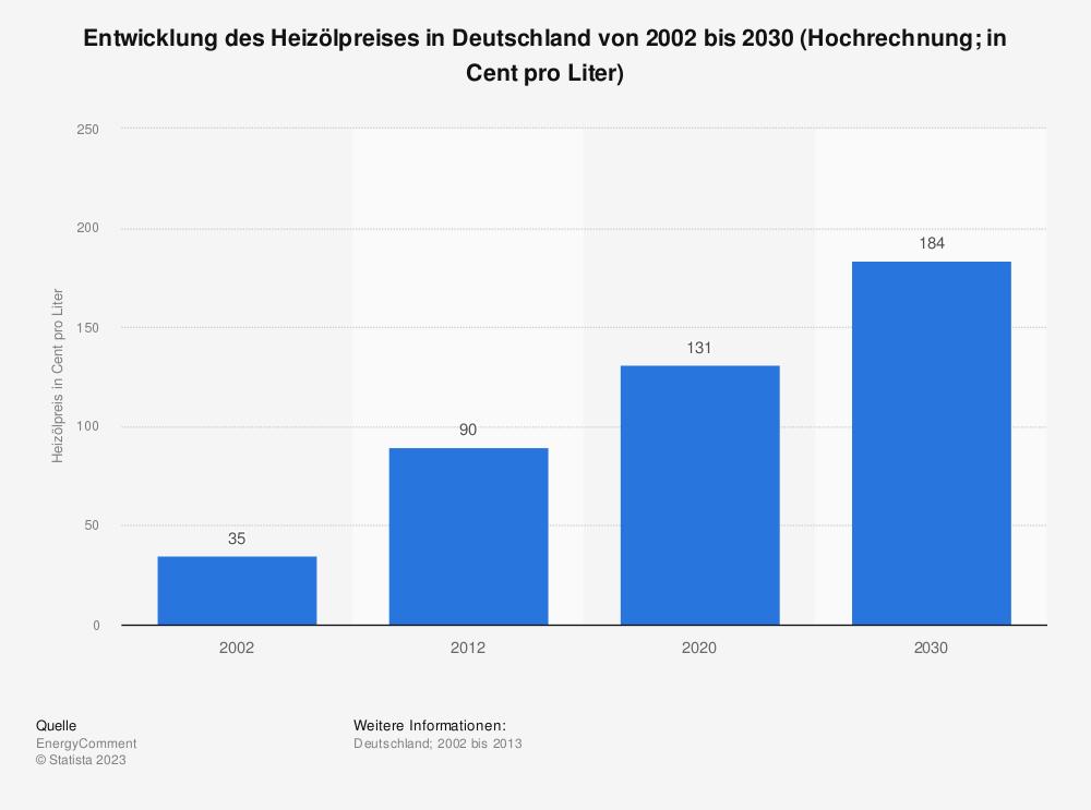 Statistik: Entwicklung des Heizölpreises in Deutschland von 2002 bis 2030 (Hochrechnung; in Cent pro Liter) | Statista
