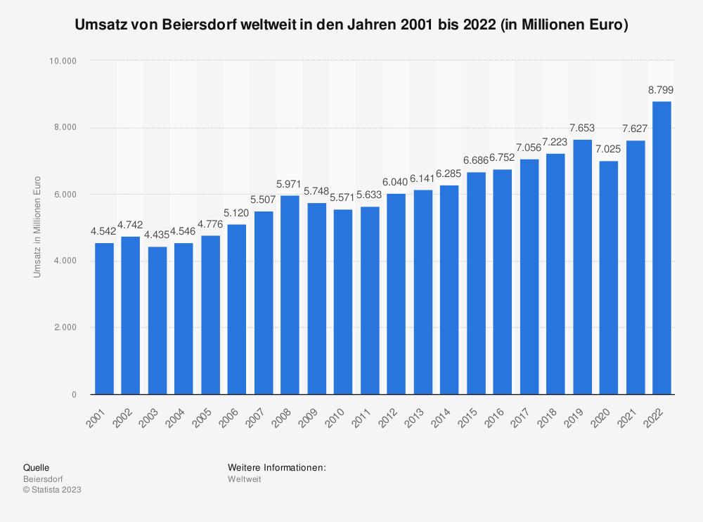 Statistik: Umsatz von Beiersdorf weltweit in den Jahren 2001 bis 2018 (in Millionen Euro) | Statista