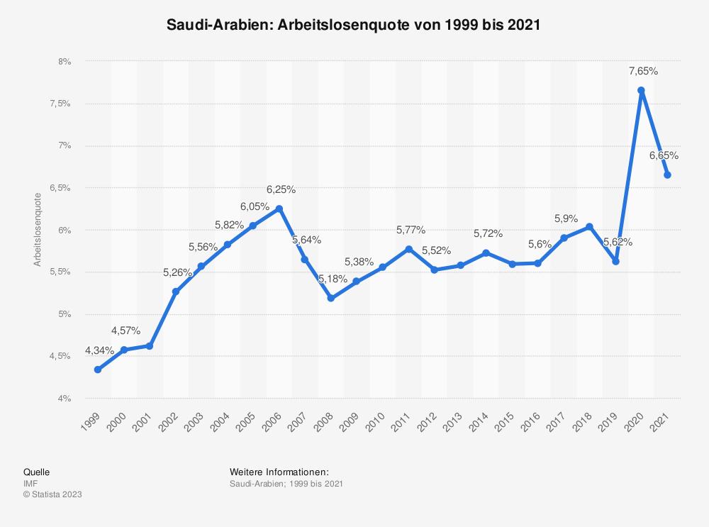 Statistik: Saudi-Arabien: Arbeitslosenquote von 2007 bis 2017 | Statista