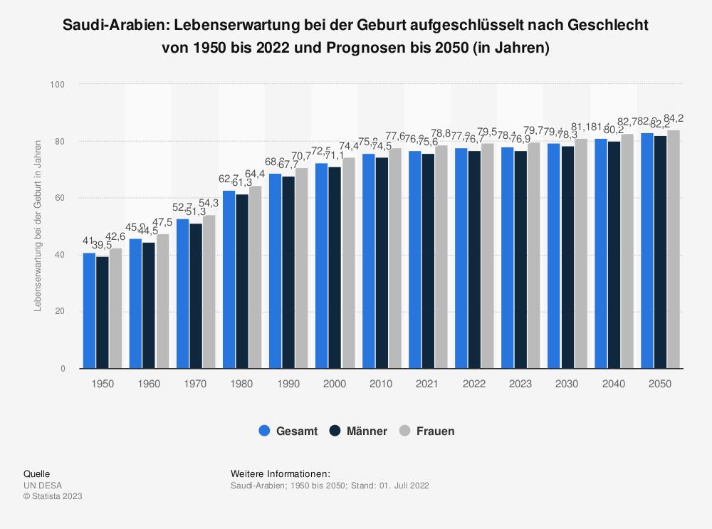 Statistik: Saudi-Arabien: Lebenserwartung bei der Geburt von 2007 bis 2017 (in Jahren) | Statista