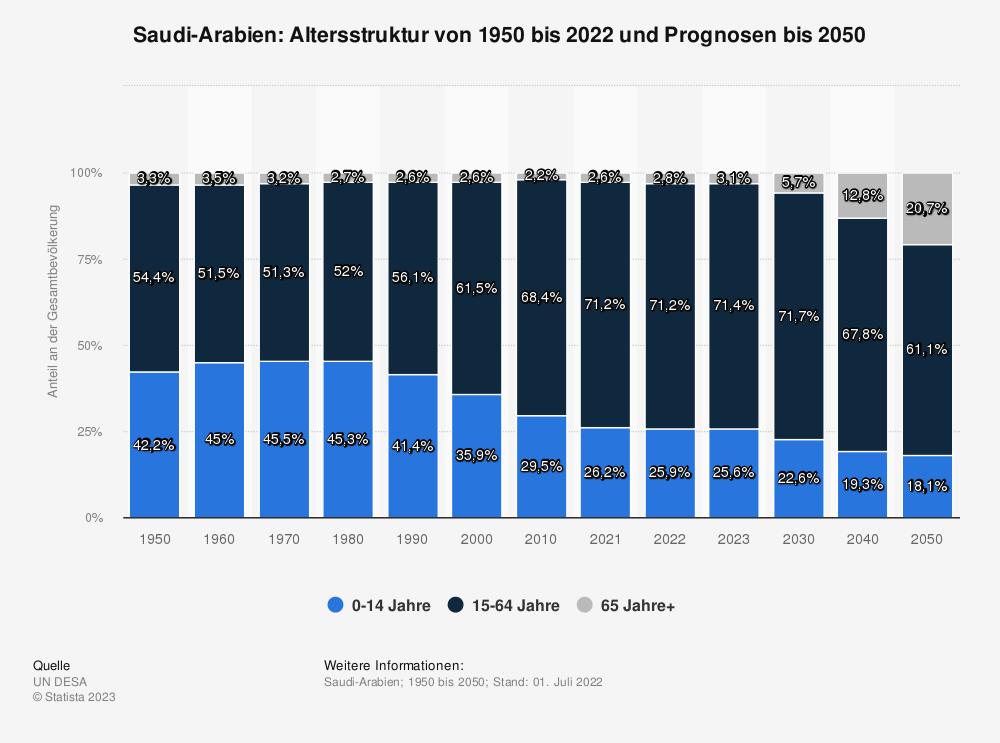 Statistik: Saudi-Arabien: Altersstruktur von 2009 bis 2019 | Statista