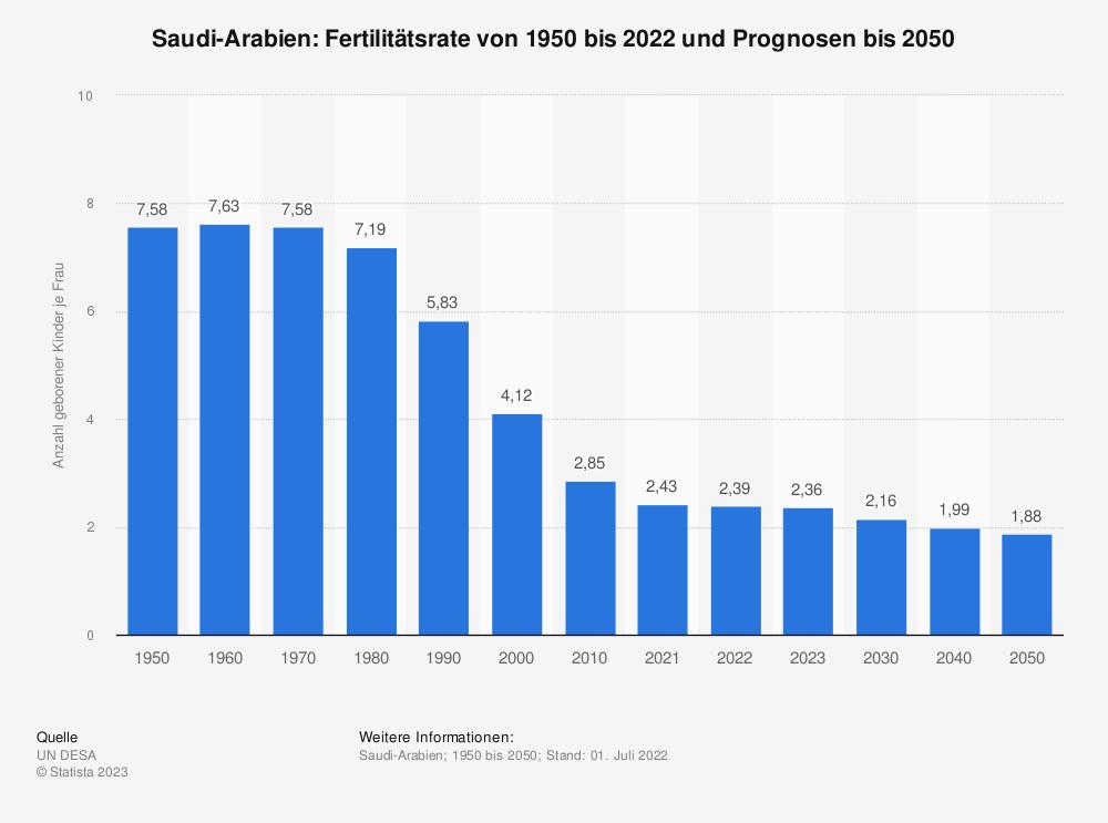Statistik: Saudi-Arabien: Fertilitätsrate von 2008 bis 2018 | Statista