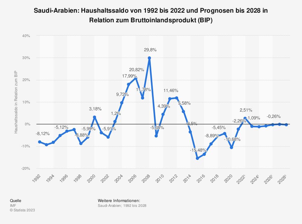 Statistik: Saudi-Arabien: Haushaltssaldo von 1991 bis 2019 und Prognosen bis 2025 in Relation zum Bruttoinlandsprodukt (BIP) | Statista