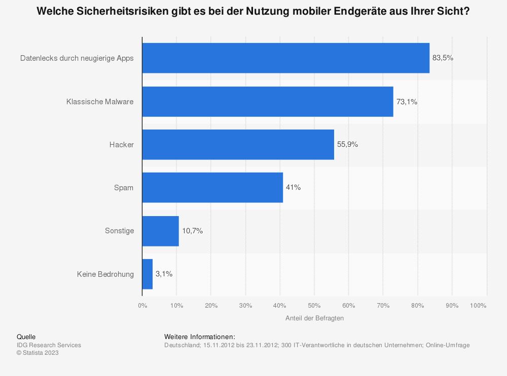 Statistik: Welche Sicherheitsrisiken gibt es bei der Nutzung mobiler Endgeräte aus Ihrer Sicht? | Statista