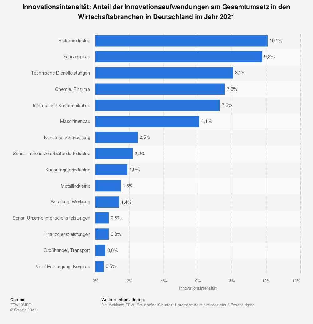 Statistik: Innovationsintensität: Anteil der Innovationsaufwendungen am Gesamtumsatz in den Wirtschaftsbranchen in Deutschland im Jahr 2018 | Statista