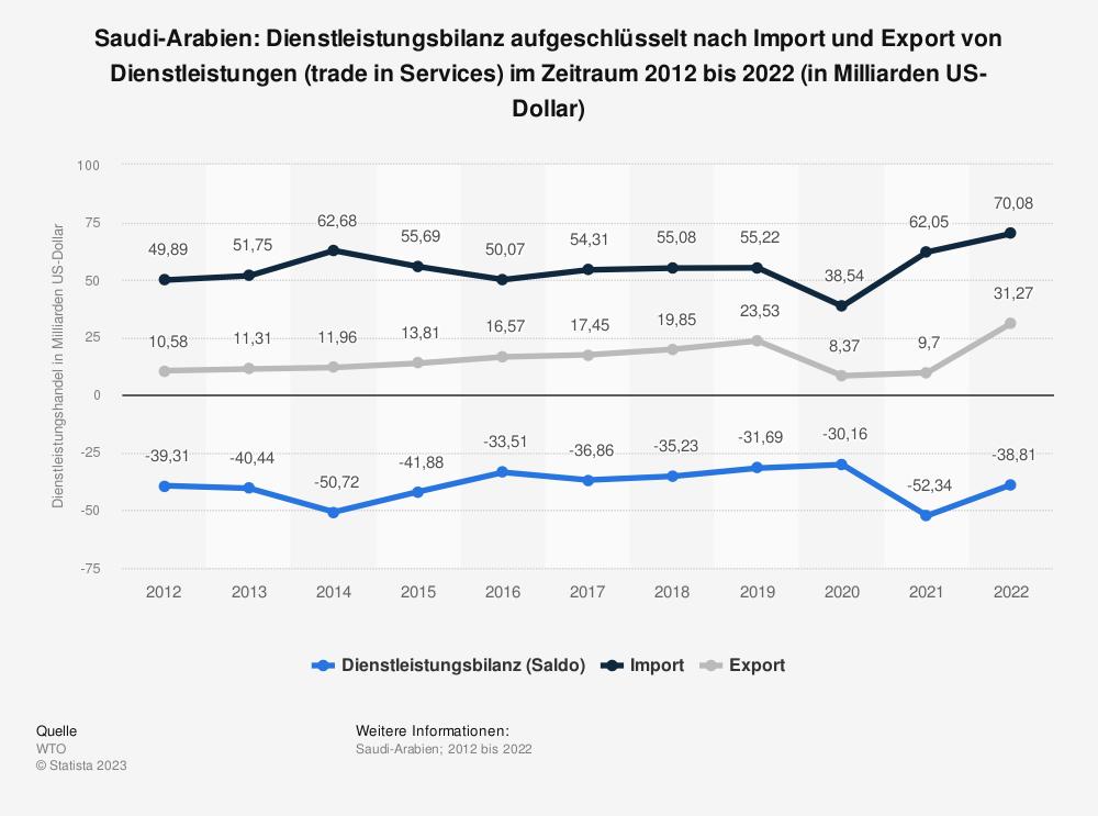 Statistik: Saudi-Arabien: Dienstleistungsbilanz von 2008 bis 2018 (in Milliarden US-Dollar) | Statista