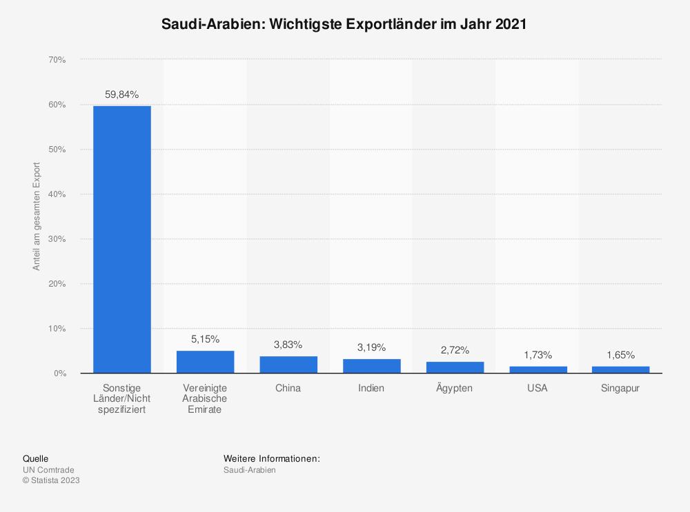 Statistik: Saudi-Arabien: Wichtigste Exportländer im Jahr 2017 | Statista